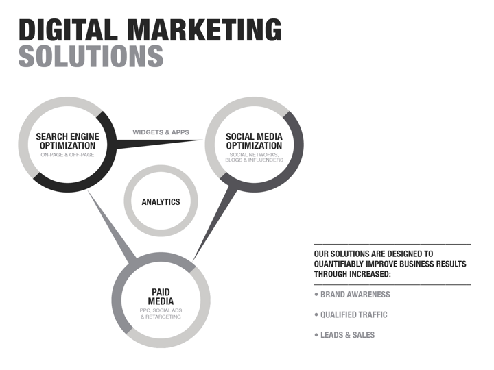 digital marketing solutions portsmouth hampshire